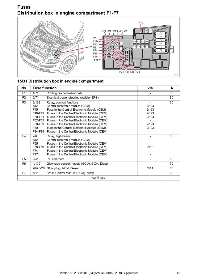 download 05 Volvo V50 workshop manual