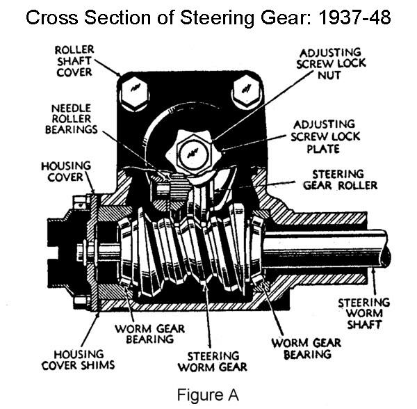 download 1937 47 Ford Pickup Steering Sector Adjusting Thrust Screw workshop manual