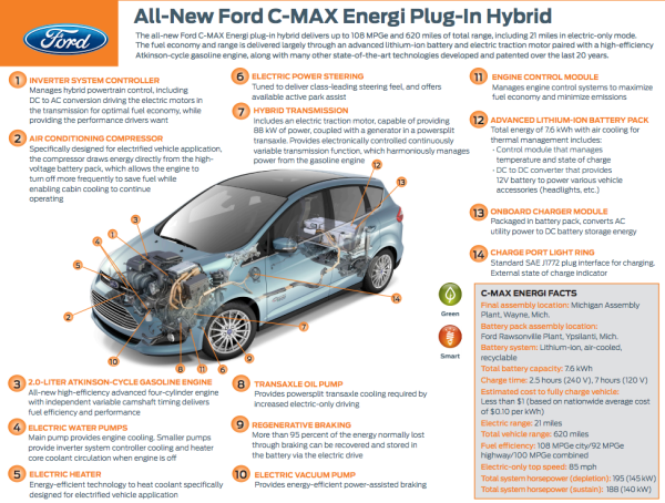 download Ford C Max Electric workshop manual