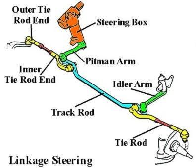 download Idler Arm Steering workshop manual