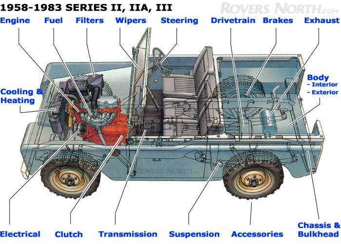 download Land Rover II IIA workshop manual