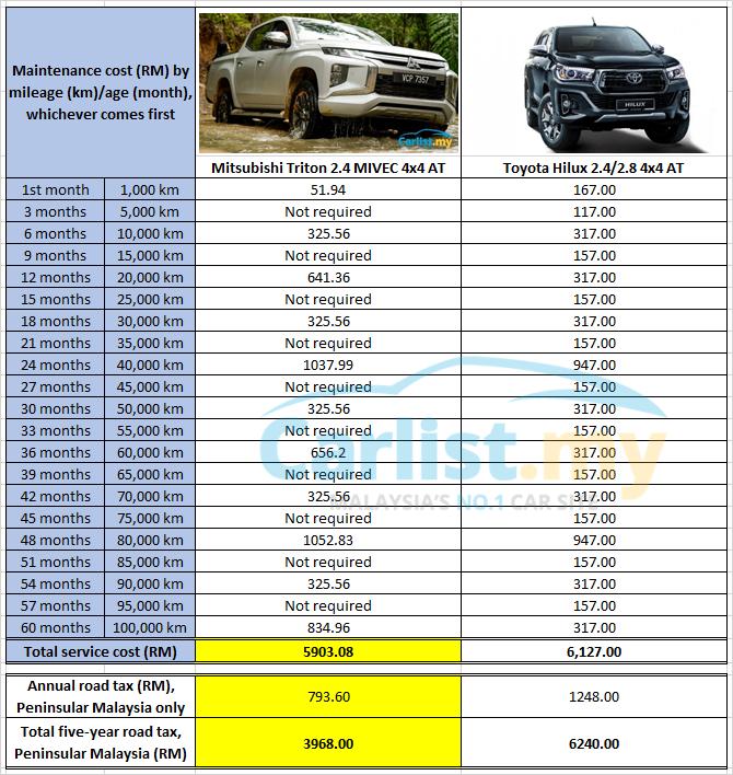 download Mitsubishi L200 workshop manual