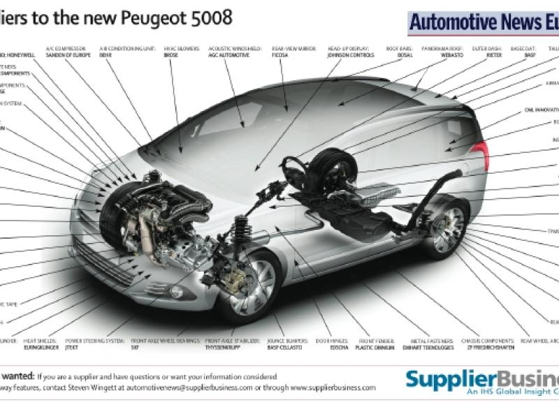 download PEUGEOT 5008 workshop manual