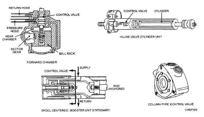 download Power Steering Pump To Control Valve Return Line workshop manual